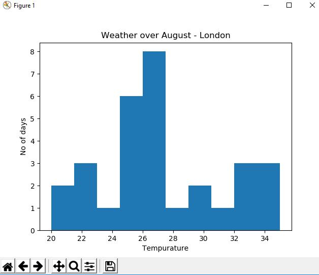 histogram showing weather in London in August