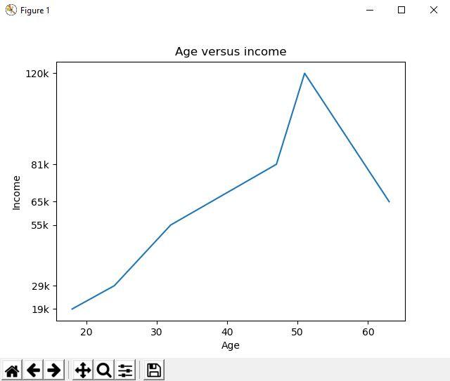 age versus income line graph