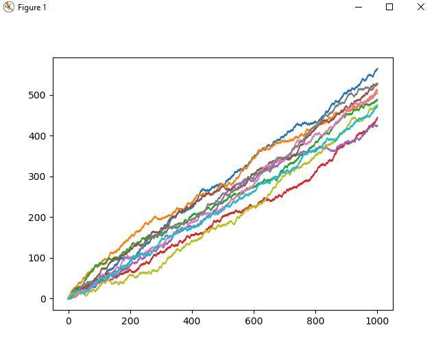 simulating 10 games of the random walk