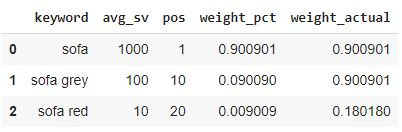 weighted average rank in pandas